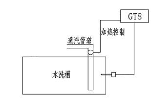服裝機械之水洗機溫控系統配圖GT8